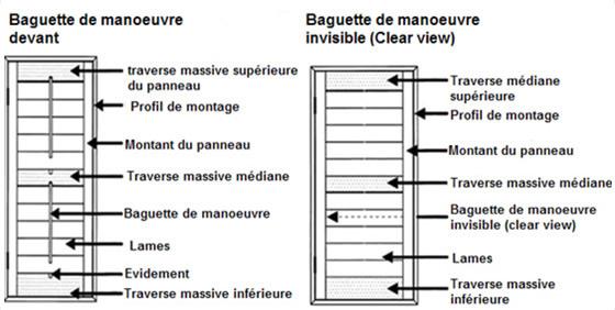 Le vocabulaire des shutters for Fenetre vocabulaire technique